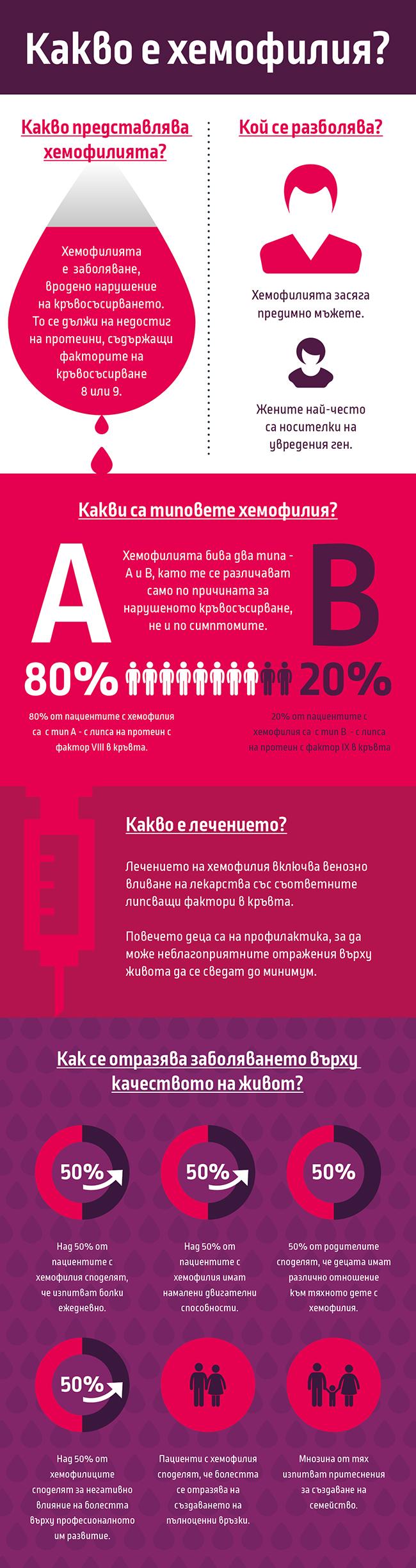 01-Haemophilia-Infographic